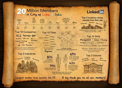 India 20 Million Member Infographic