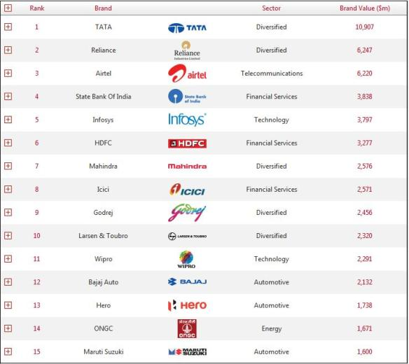 india top 30