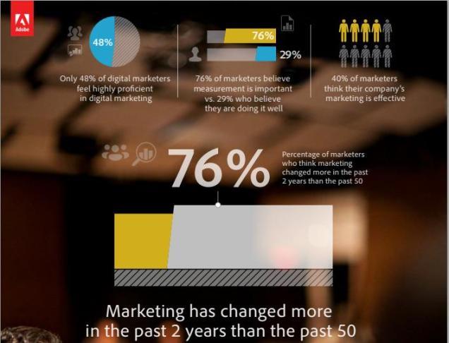 adobe digital marketing