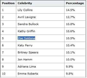 mcafee 2013's Most Dangerous Online Celebrities
