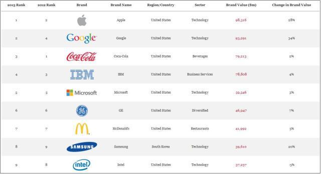 Interbrand's Best Global Brands 2013