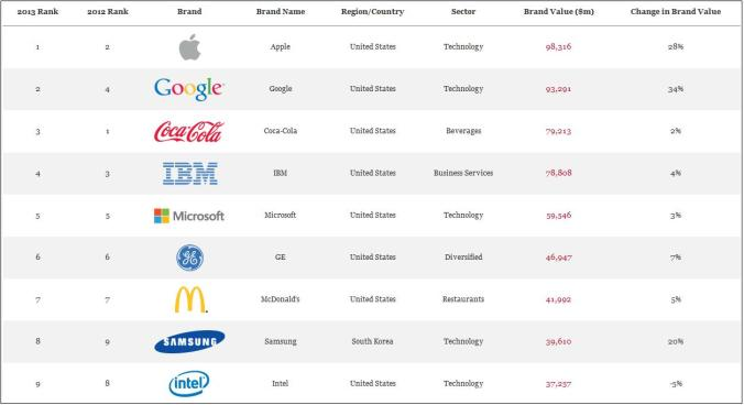 Interbrand's Best Global Brands 2013