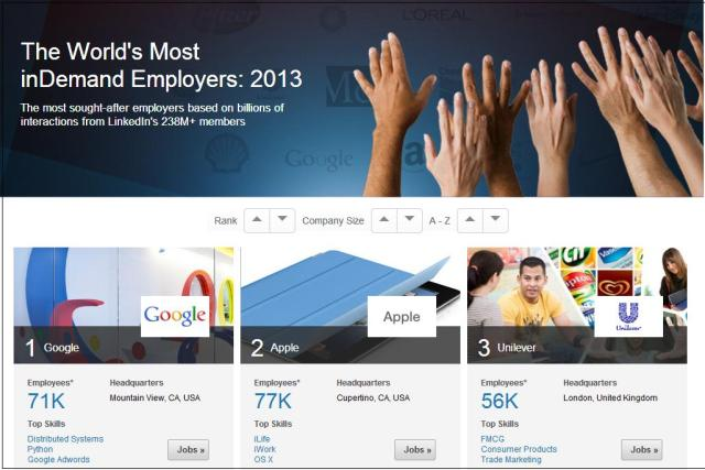 2013 Linkedin's World's Most inDemand Employers