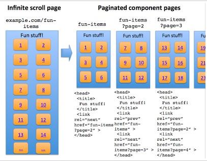 Infinite Scroll - Google Webmaster Central