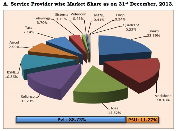 Mobile Market Share in India