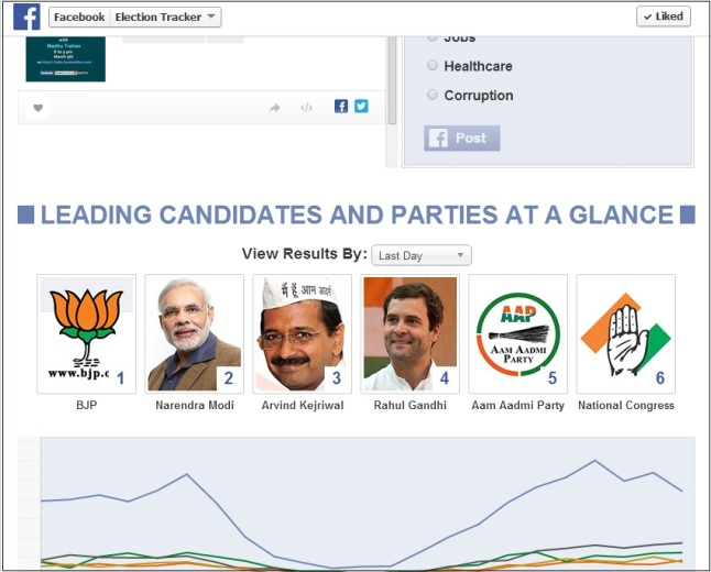 2014 Indian Election Tracker Tools
