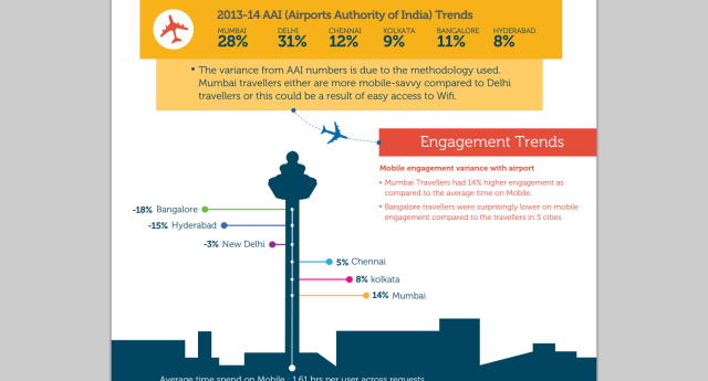 Mobile Usage in Airports in India