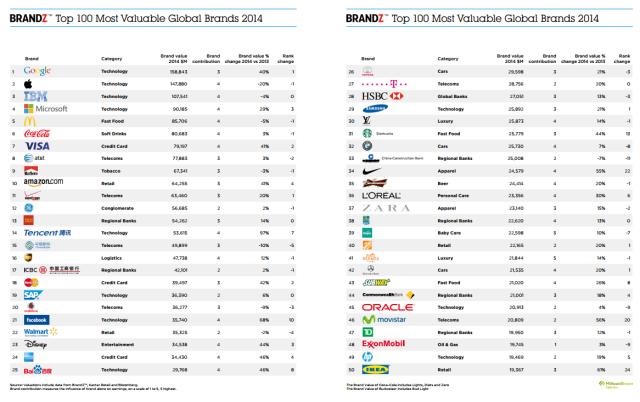millwardbrown Top 100 Brands