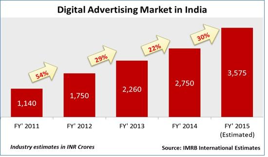 Digital Advertising in India