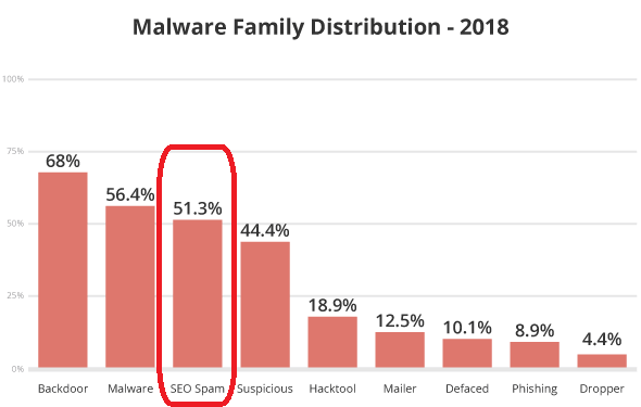 19-sucuri-2018-hacked-report-malware-family-distribution.png